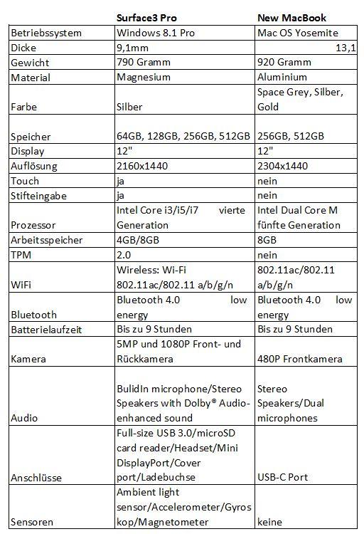 SurfacevsMacBook.JPG