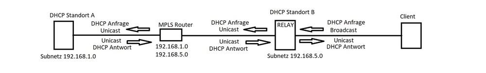DHCP.thumb.jpg.b99c834b79eb2b75309eb7f619e91837.jpg